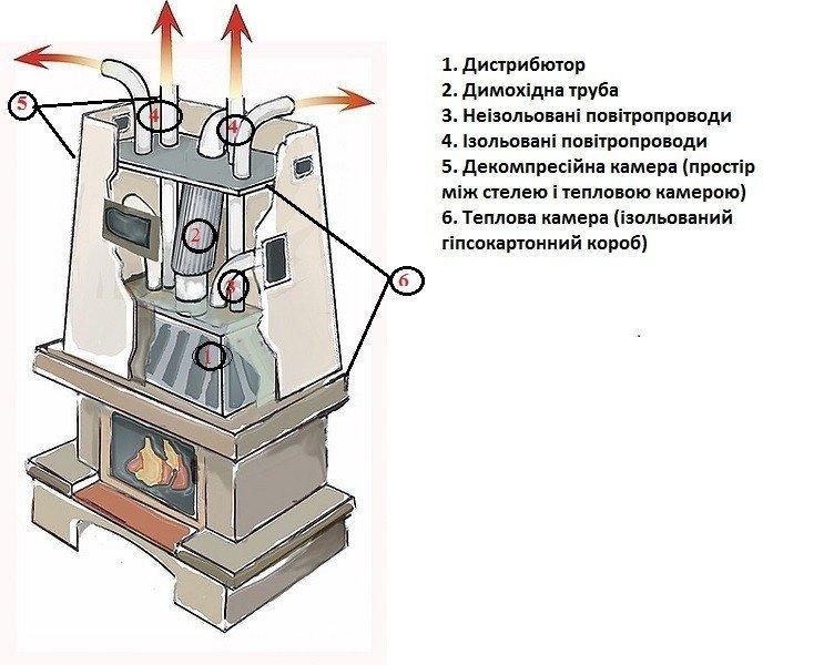 системи опалення від каміна
