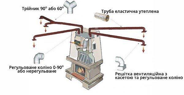 Воздушное отопление от камина